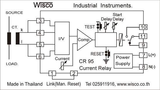 current) จะเกิดความเสียหายได้ เช่น ฮีทเตอร์ขาด,  สายพานขาดหรือปั๊มพ์ทำงานโดยไม่มีของเหลวไหลผ่านซึ่ง current relay สามารถใช้ป้องกันความเสียหายเหล่านี้ได้