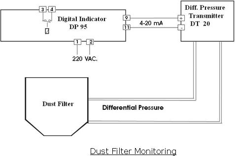 dt20 differential pressure transmitter wisco industrial. Black Bedroom Furniture Sets. Home Design Ideas