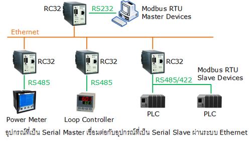 Rc32  Modbus Gateway