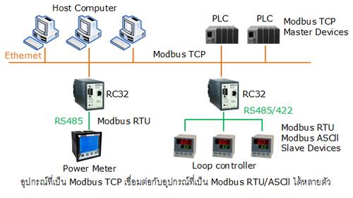 Phenomenal Rc32 Modbus Gateway Wisco Industrial Instruments Wiring 101 Mecadwellnesstrialsorg