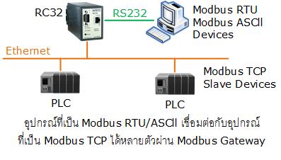 RC32: Modbus Gateway | WISCO INDUSTRIAL INSTRUMENTS