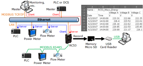 modbus data acquisition