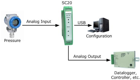 SC20  Universal Signal Conditioner   WISCO INDUSTRIAL INSTRUMENTS